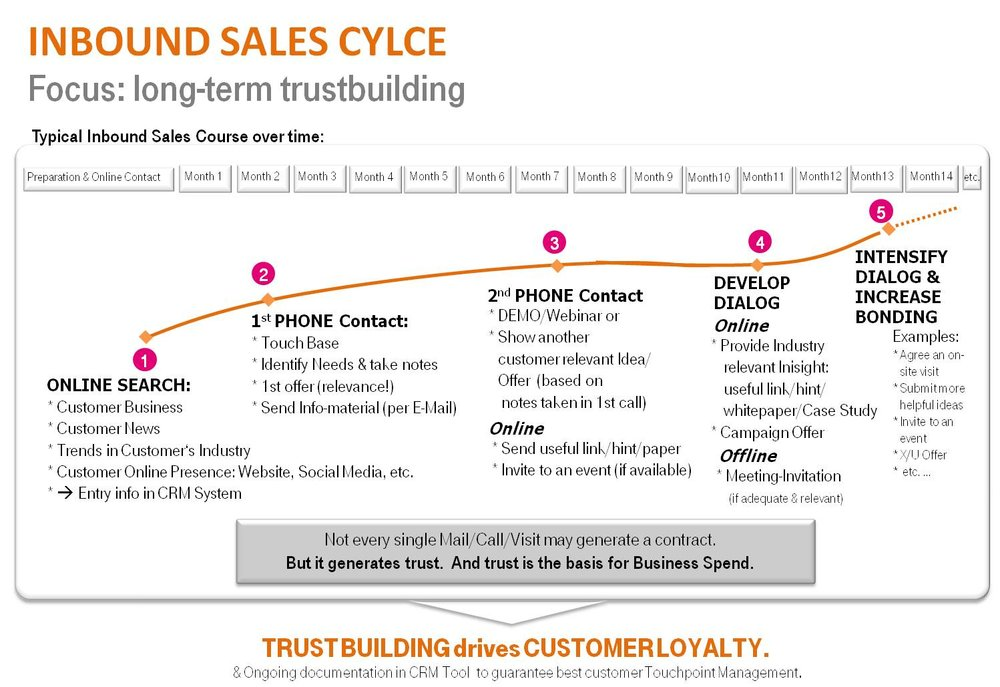 Inbound Sales Cycle.jpg