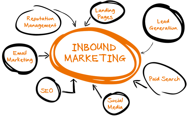 Inbound Marketing_SonjaDirr_apricot.png