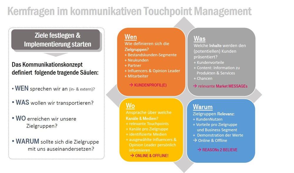 Kernfragen des kommunikativen Touchpoint Managements_SonjaDirr_apricot.jpg