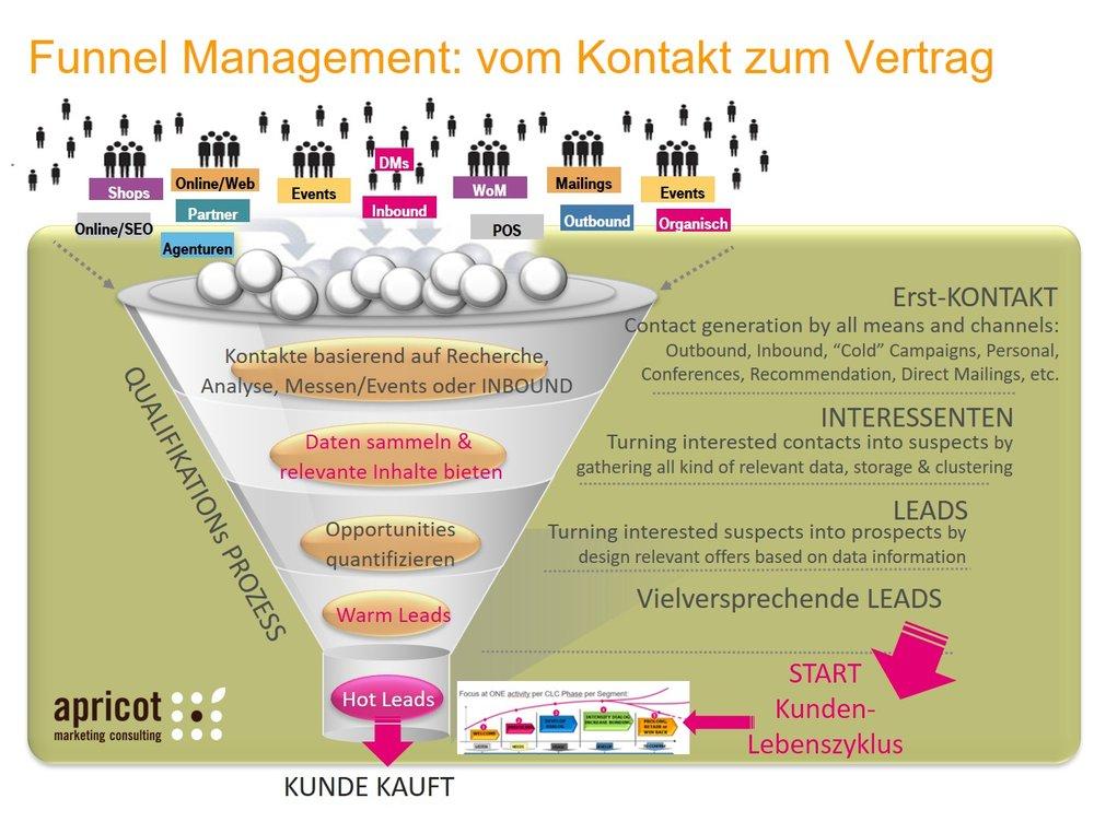 Lead_Funnel Management_apricot_Sonja Dirr.jpg