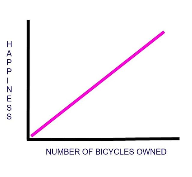 Keep this graph handy when you visit your local bike store this Saturday March 24th for the inaugural Bike Store Day in Canada. #shoplocal #BikeStoreDay2018 #BikeStoreDay #yycbike #yegbike #ottbike #biketo #vélomtl