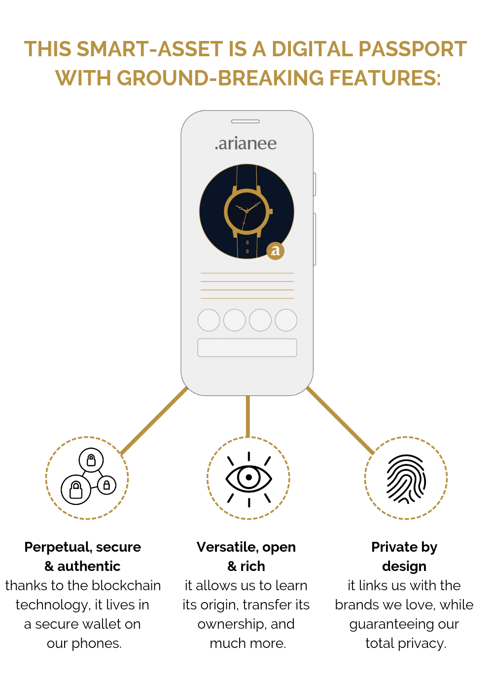 The Arianee Protocol - part 2