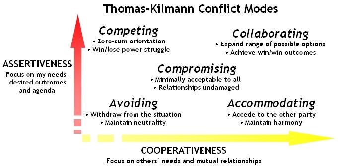 ec387-thomas_kilmann_conflict_modes.jpg