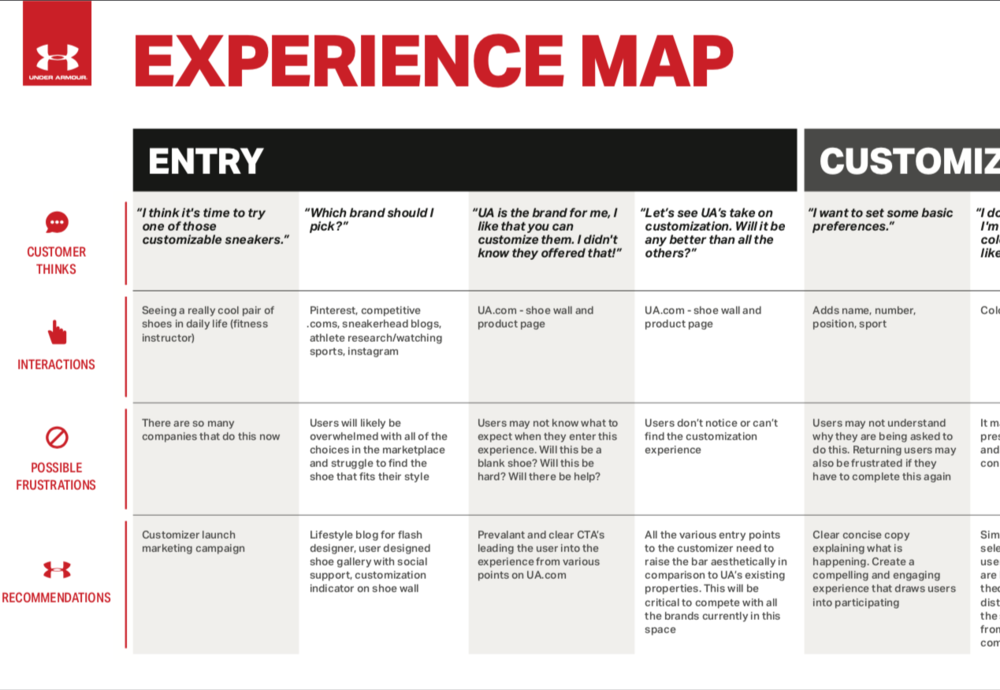 Under Armour Experience Mapping - Mapping the customer experience for a new sneaker customizer