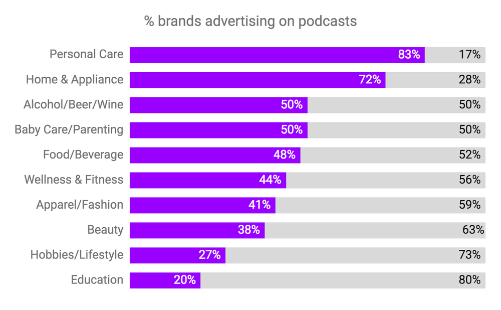 How the IAB's 250 Direct Brands to Watch advertise on podcasts - Download the free report
