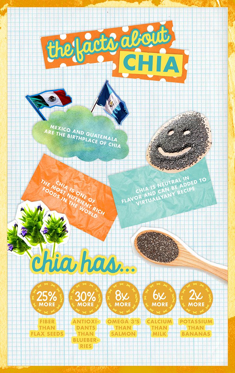 Chia Week Infographic