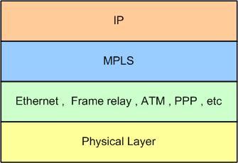mpls_protocolstack