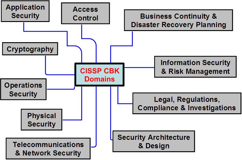 cissp-cbk-domains