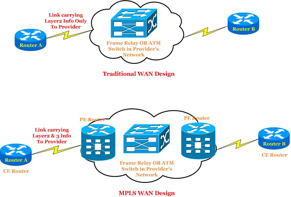 traditional-wan-design-vs-mpls-wan-design