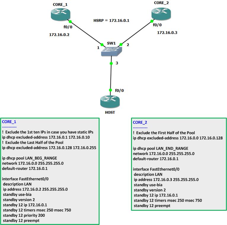 DHCP Server Redundancy using Cisco Routers