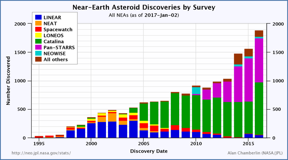 Number of Near Earth Objects detected by various projects per year.