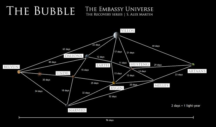 The Bubble