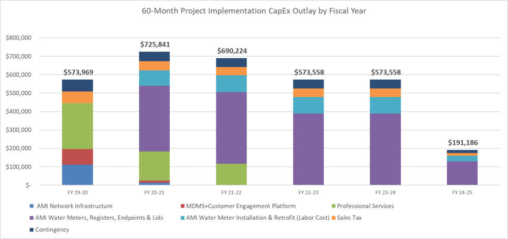 Example Capital Outlay for a 60-Month AMI Project Deployment