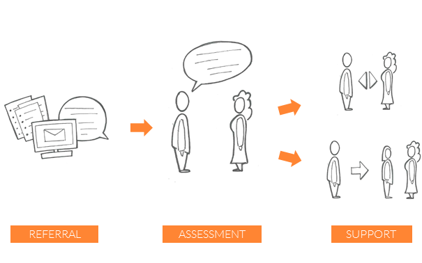 A breakdown of the different parts of the Assessment ans Support Officer's role