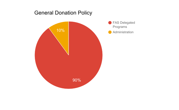 FAS-Donation-Graph-1.png