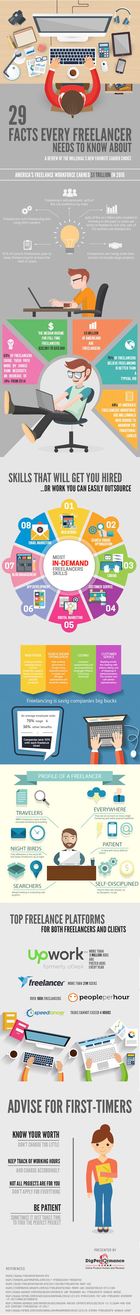 information on freelancing