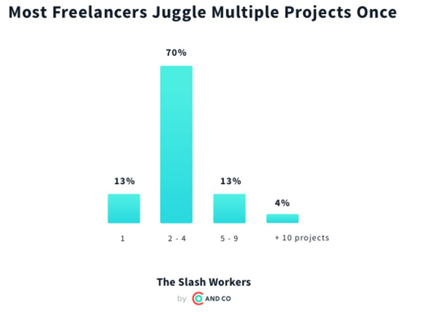 how many projects freelancers do at once