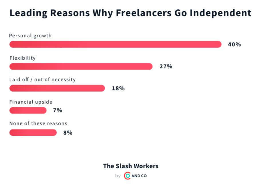why freelancers go independent