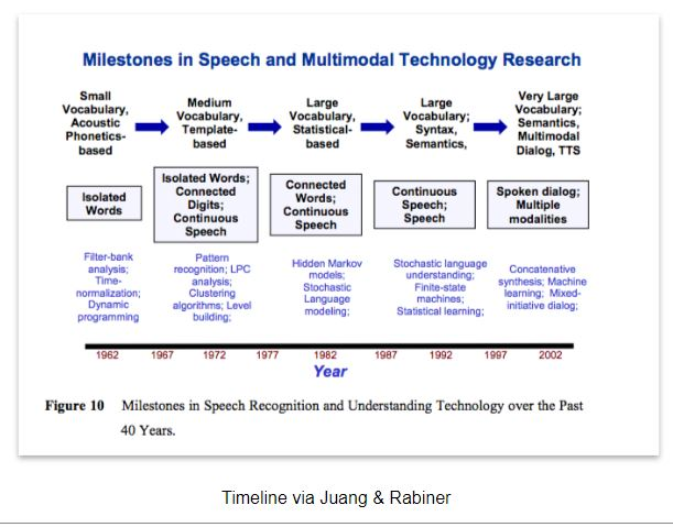 speech recognition timeline