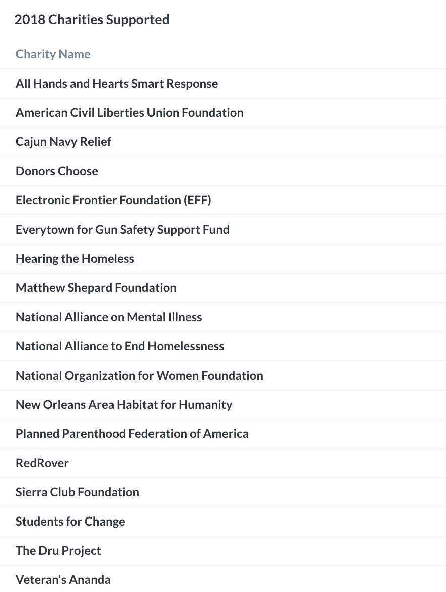 Charities supported 2018.png