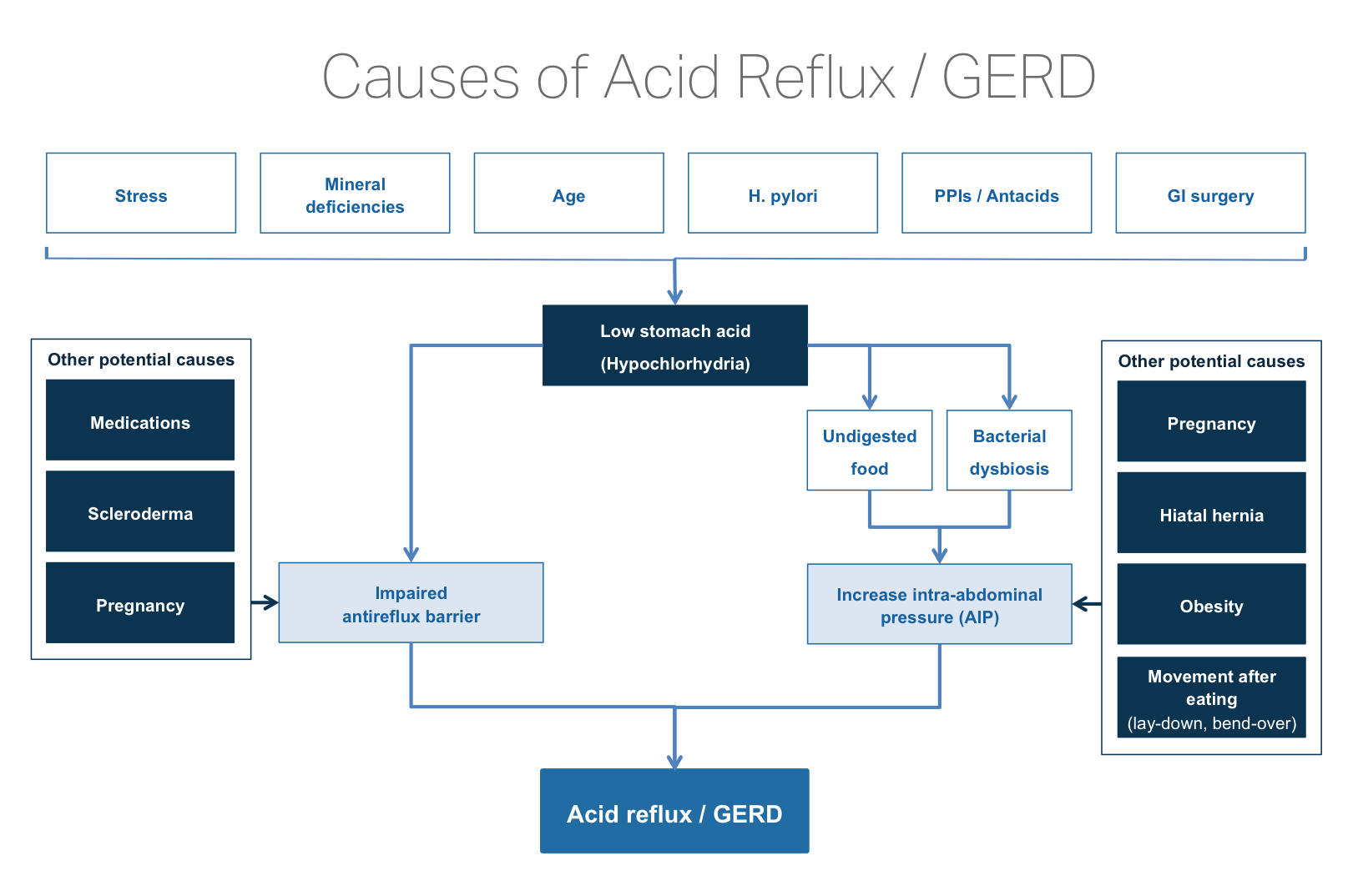 Underlying Causes of Acid Reflux - Testing and Natural Treatment