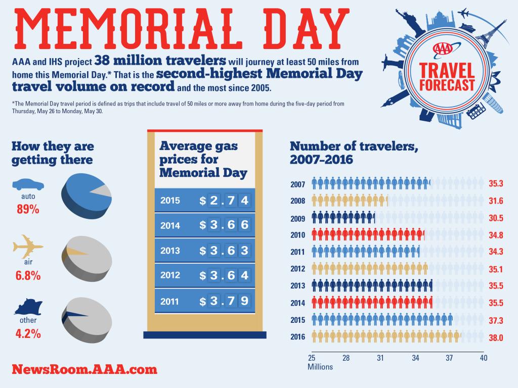 2016-Memorial-Day-Travel-Forecast
