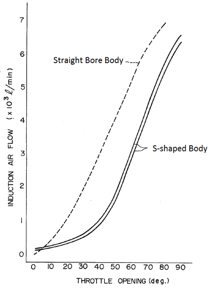 Figure 11. Flow vs. Angle response of Straight and S-Shaped throttle bodies