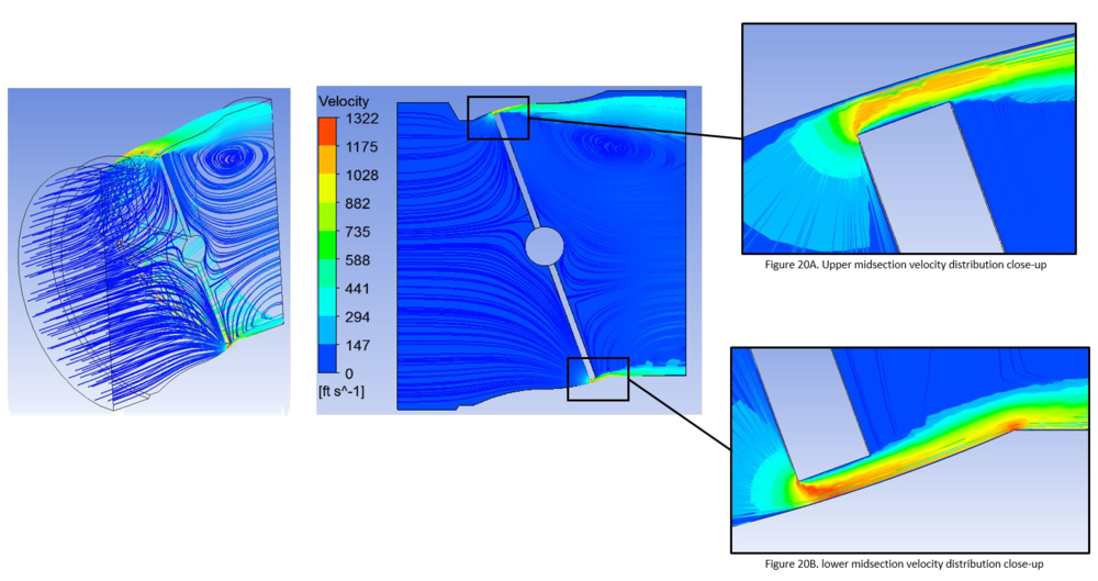 Figures 20A and 20B show transonic flow at active contour interfaces where the area is the smallest. Large pressure losses occur at this point. It is clear why these contours are active while the rest of body internal geometry plays a negligible role.