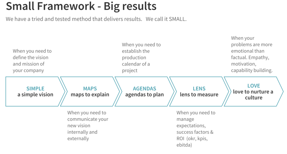 The Small Framework