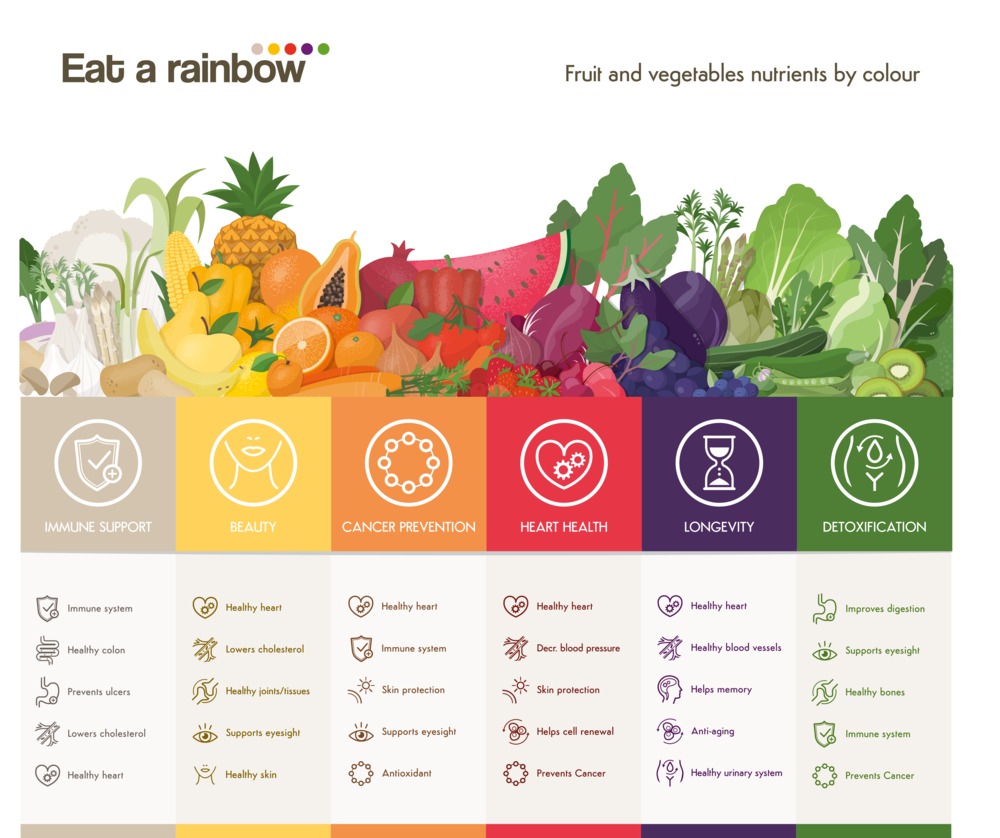 Fruit_and_vegetables-nutrients_by_colour_kuvings.png
