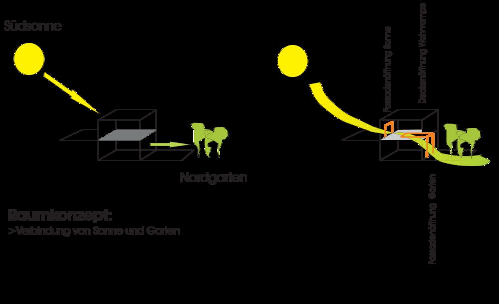Konzept_Umbau Haus Krankl_03-2011 2.png