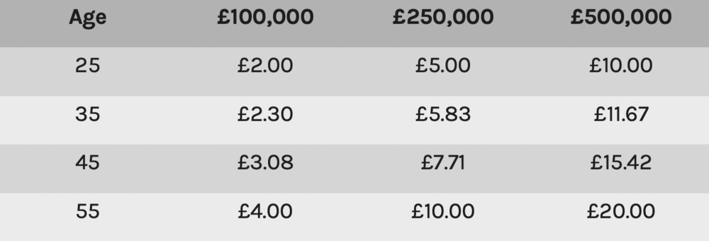 Lime Insurance costs.png