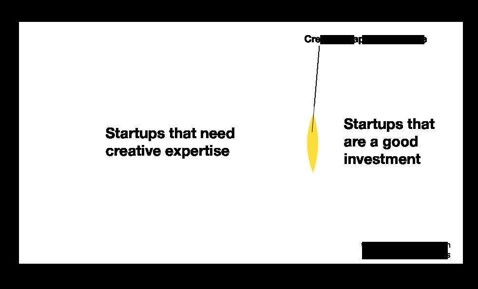 Creative-Capital-When-Venn.png