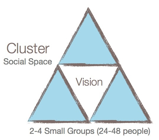 Experiment Clusters - Clusters are a loose-knit group of people who come together six to eight times per year to build relationships and grow personally in the process. Each Experiment Cluster has its own vision for what it is attempting to accomplish. Clusters can be focused on a variety of interests or issues. All Clusters pursue their interests in a fun, social atmosphere.