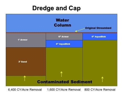 Dredge & Cap Infographic