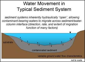 Water Movement Graphic.jpg