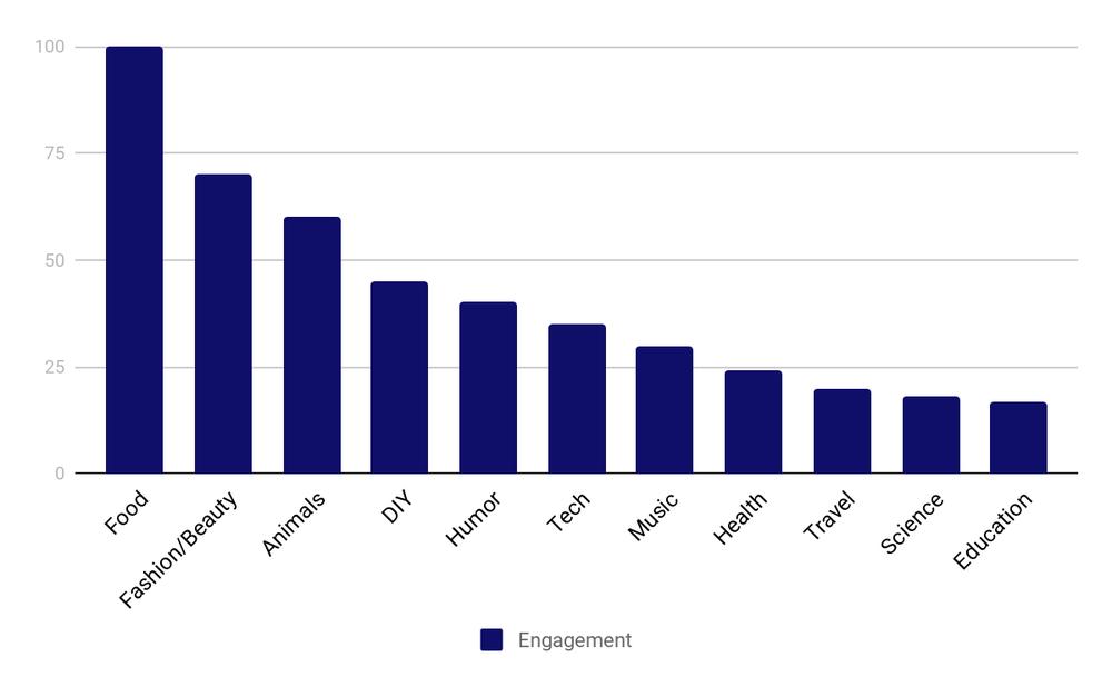 Popular Social Media Video Topics.png