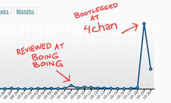 "Part of a graph showing a tiny bump labeled ""reviewed at BoingBoing"" and a much larger spike labeled ""bootlegged at 4chan."""