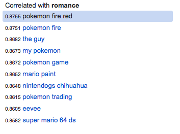 "Google Correlate results for search term ""romance."" Text reads: pokemon fire red / pokemon fire / the guy / my pokemon / pokemon game / mario paint / nintendogs chihuahua / pokemon trading / eevee / super mario 64 ds."
