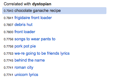 "A list of results in Google Correlate when the term ""dystopian"" is entered. Text reads: chocolate ganache recipe / frigidaire front loader / debris hut / front loader / songs to wear pants to / pork pot pie / we-re going to be friends lyrics / behind the name / roman city / unicorn lyrics."