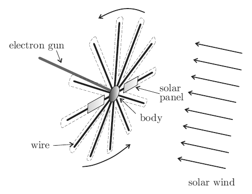 A simple black-and-white line diagram of how the electronic solar sail is designed to work.