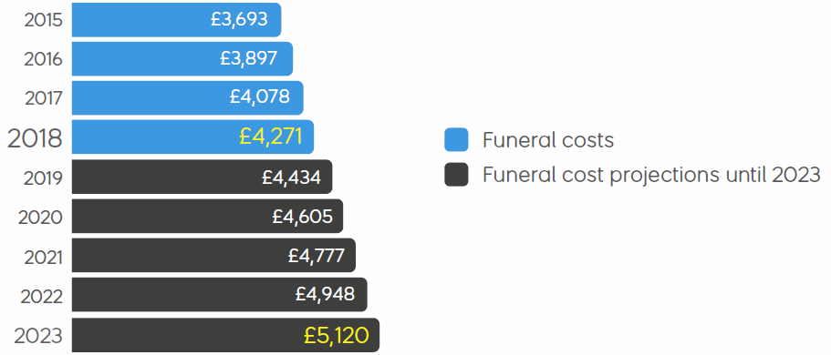 projected_funeral_costs.png