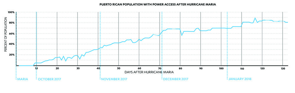 Percent of the Puerto Rican population with access to electricity, from September 2017 to January 2018 (Rivera & Randolph, 2018)
