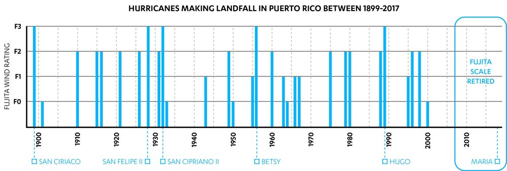 Hurricanes that have made landfall in Puerto Rico between 1899 and 2017, shown with their Fujita scale rating (Rivera, 2018 triangulated with data from Boose, et al (2004) and Rodríguez (1997))