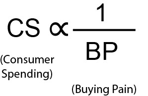 - Consumer spending is inversely proportional to buying pain, which reflects how much pain spenders feel after parting with a dollar (or any other currency unit amount)