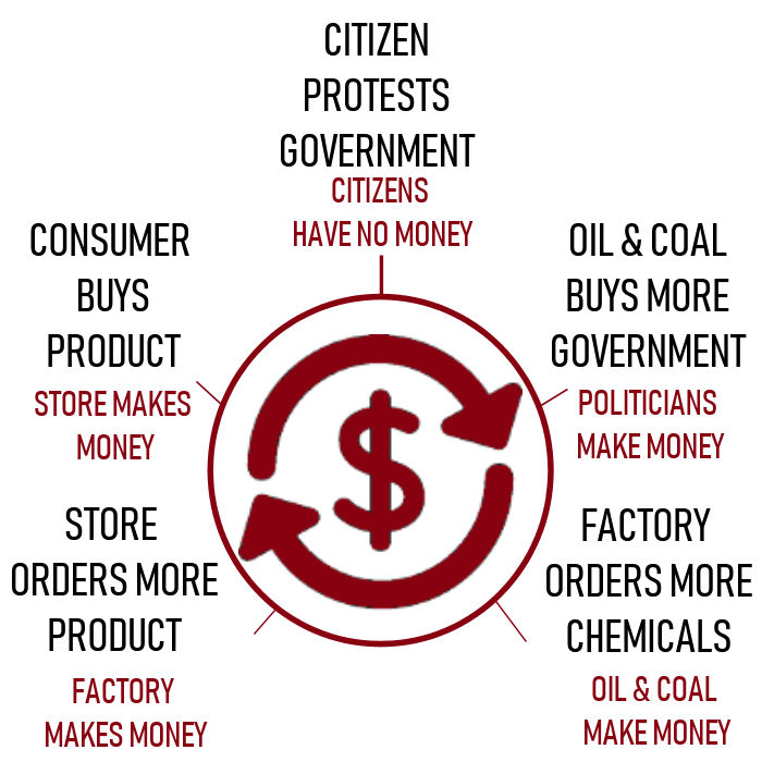 TOXIC PROFITS FUNDING A TOXIC CIRCLE - As Citizens we cannot deny the problem and it starts with how we spend our dollars. Once the Consumer makes a purchase of a product that dollar enters a toxic circle.In the evolution of oil and coal, the new products are renewable energy and electronics. These commodities are no longer paid for and subsidized by governments in the form of energy to your home or gas in your car. These petrochemicals have evolved to solar panels, wind turbines, and consumer products. Petrochemicals are now present in everything we buy.A consumer can stop every issue a protest fights by simply cutting the funding to pipelines and products by NOT buying petrochemical products and buying biobased products instead. All of a sudden politics has a little less Oil money in campaigns.. A consumer's power reaches across international boundaries and takes action, by not buying products from China.