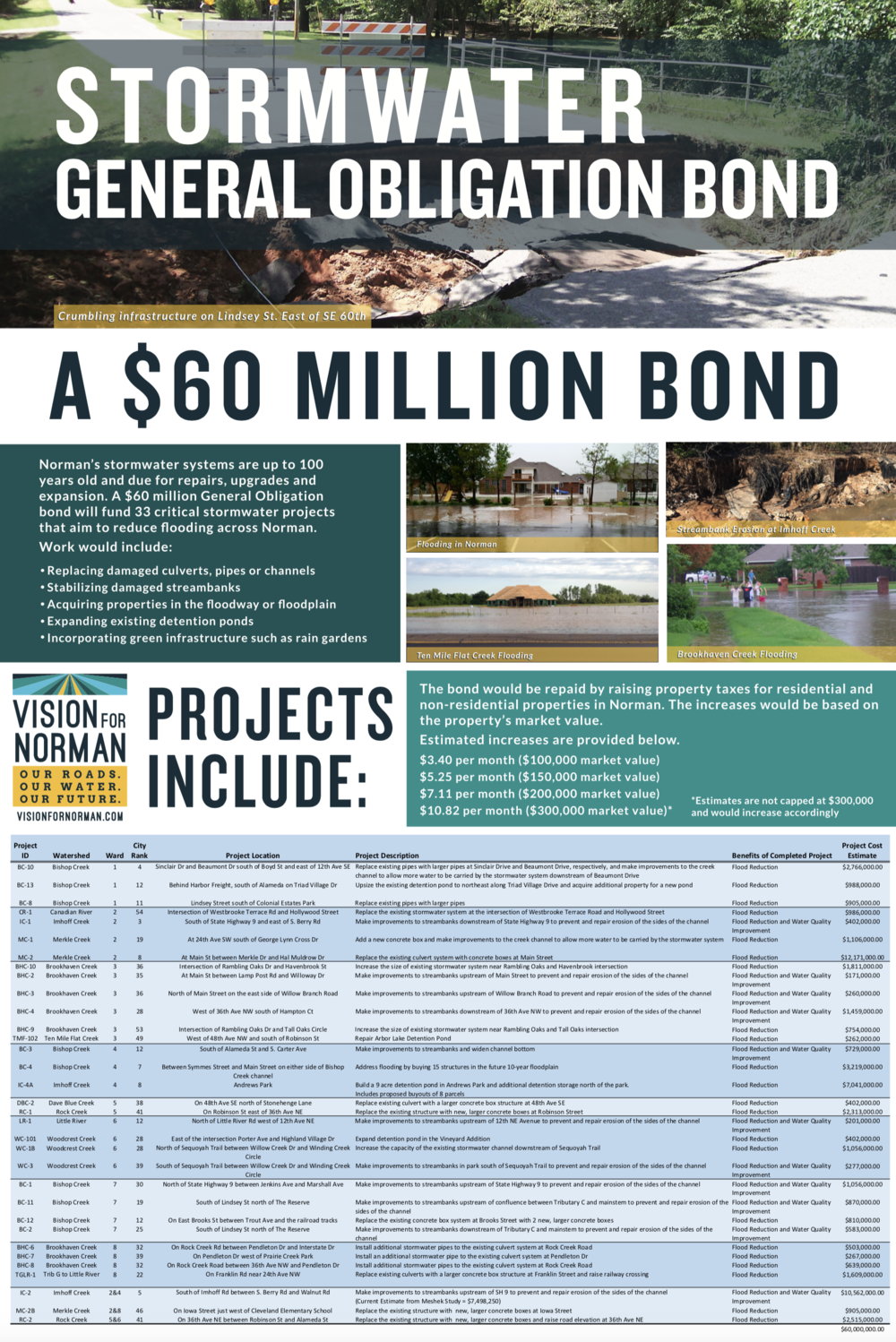 Proposition 2: Stormwater Bond