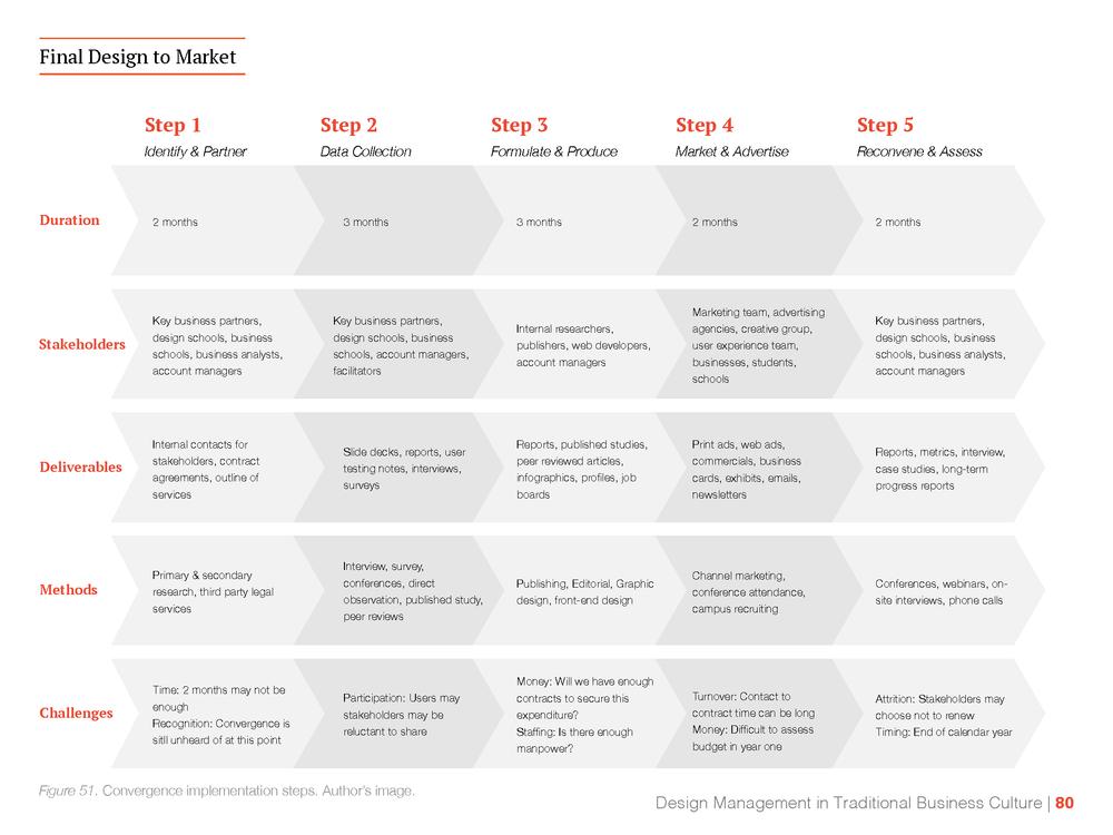 Design to Market Plan