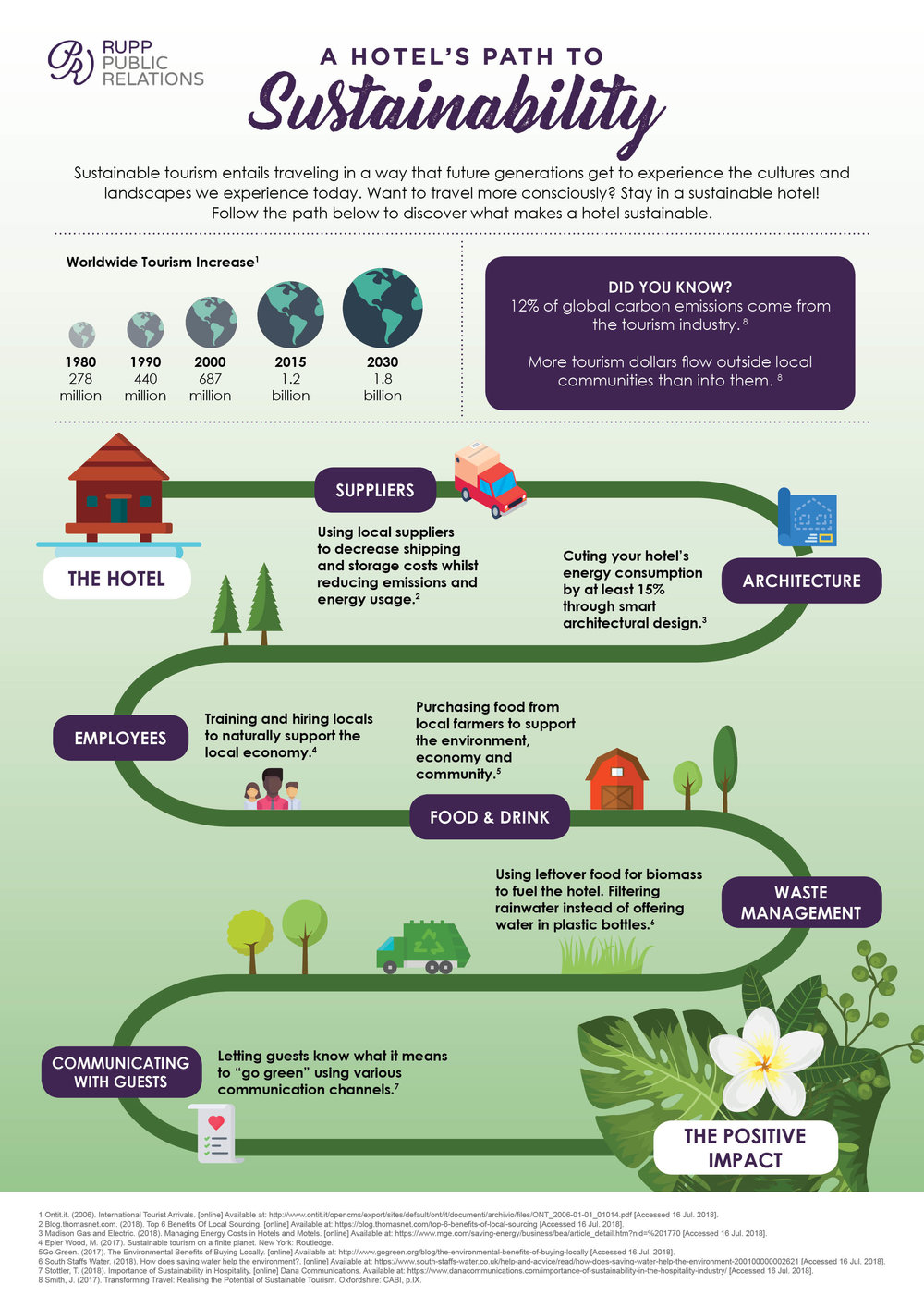 Sustainable Hotels Infographic