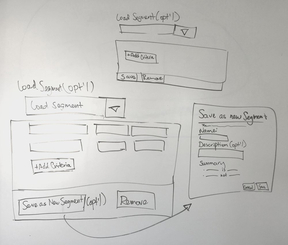 Whiteboard sketches for segmenting users. One of the fastest ways to convey ideas in a meeting.